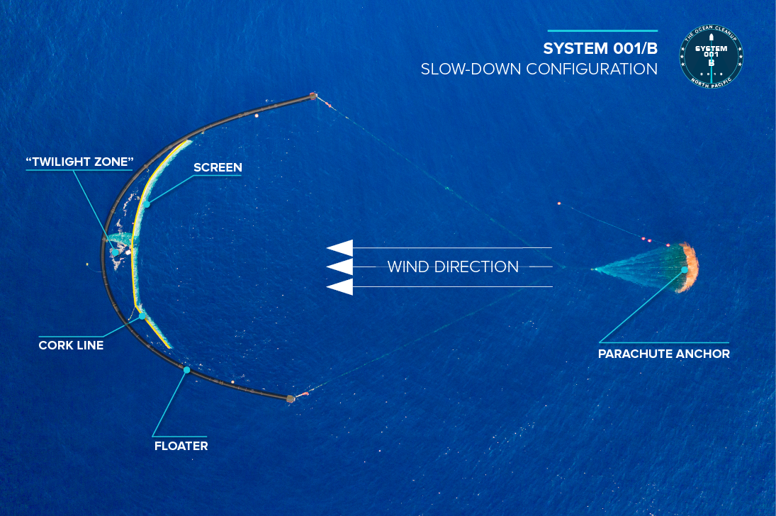 Ocean Cleanup Diagram